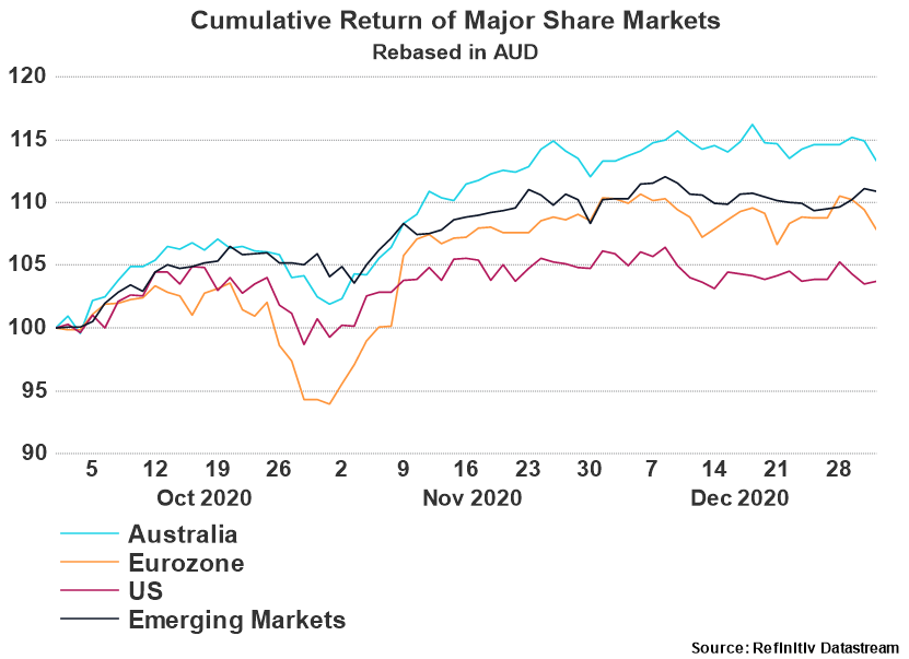 Cumulative Return of Major Share Markets - Quarter