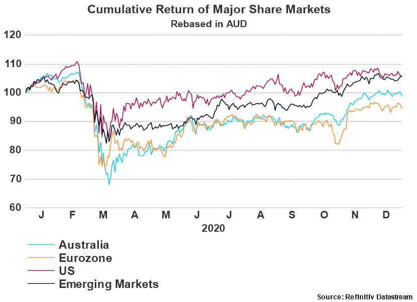 Cumulative Return of Major Share Markets - 2020