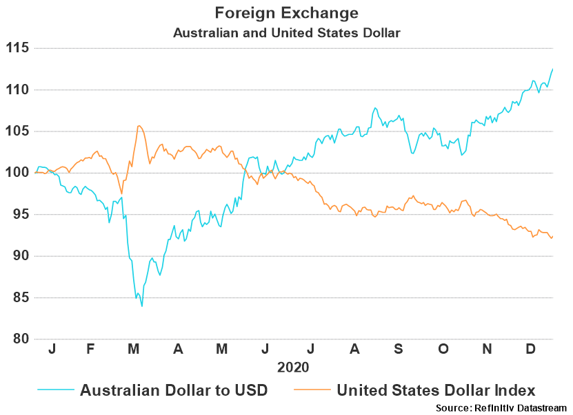 Foreign Exchange USD - 2020