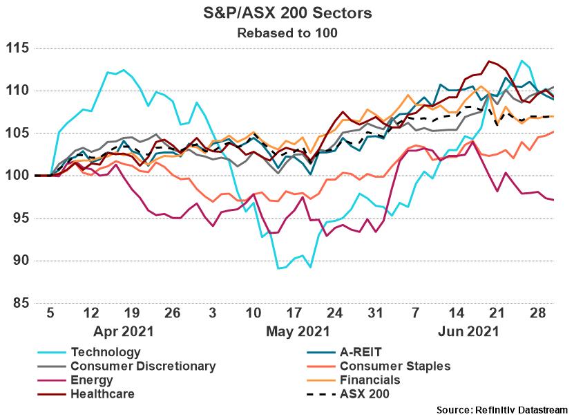 S&P/ASX 200 Sectors
