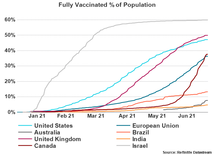 Vaccinated % of Population