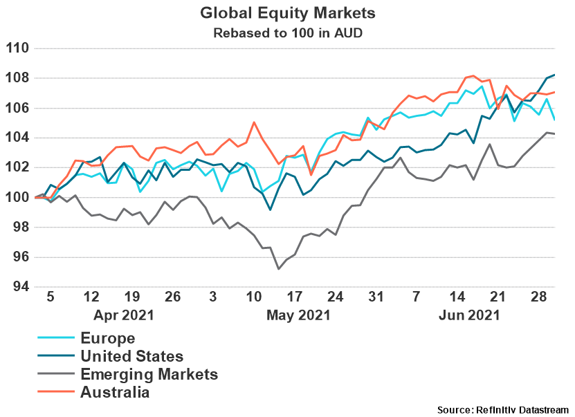 Global Equity Markets